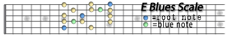 E Blues Scale.jpg