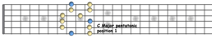 C Major penta pos 1.jpg
