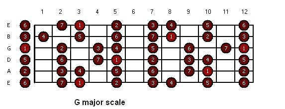 B Minor Triad Open Triads in G Major...