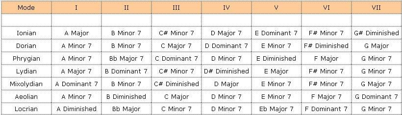 modal interchange chords list pdf
