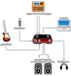 Toneport UX1 Connections