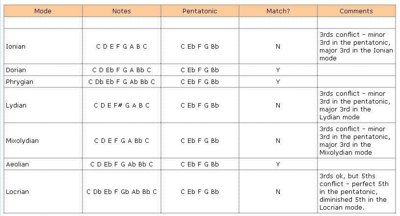 Modal Pentatonics (lesson)