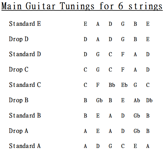 guitar tunings reference chart. Black Bedroom Furniture Sets. Home Design Ideas