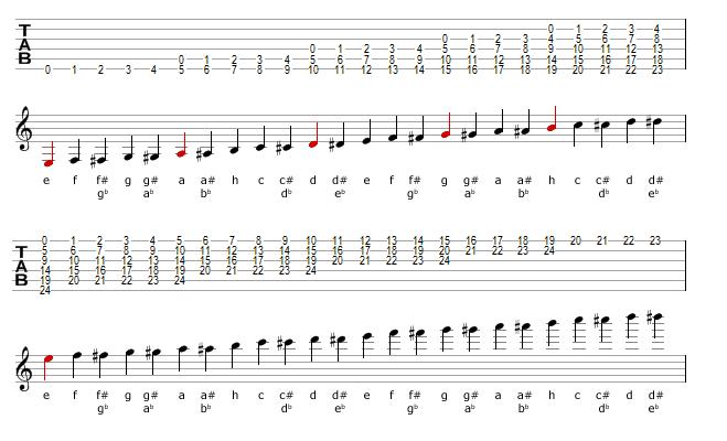 Image:Tabs_And_Music_Notation2-7.jpg