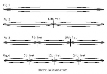 Strings are divided in several parts